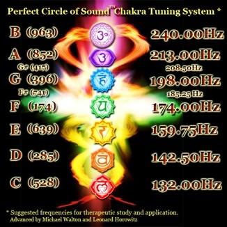 Perfect_Circle_of_Sound_Chakra_Tuning_System